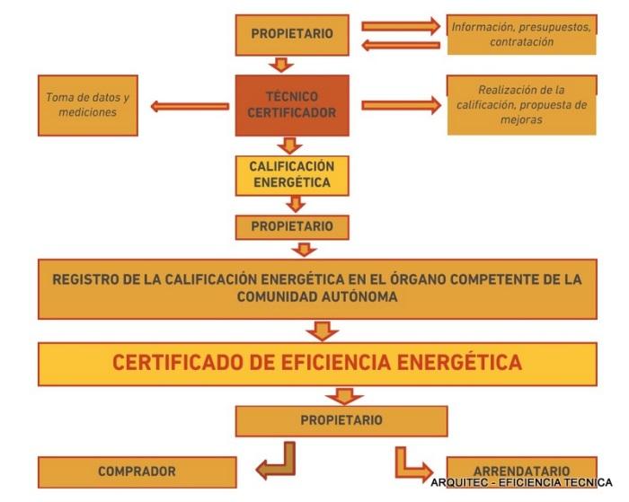 esquema-obtencion-certificado-de-eficiencia-energetica